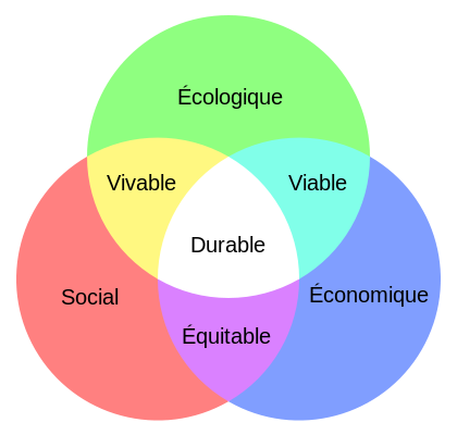 image 420pxSchma_du_dveloppement_durable_svg.png (26.6kB) Lien vers: https://fr.wikipedia.org/wiki/D%C3%A9veloppement_durable