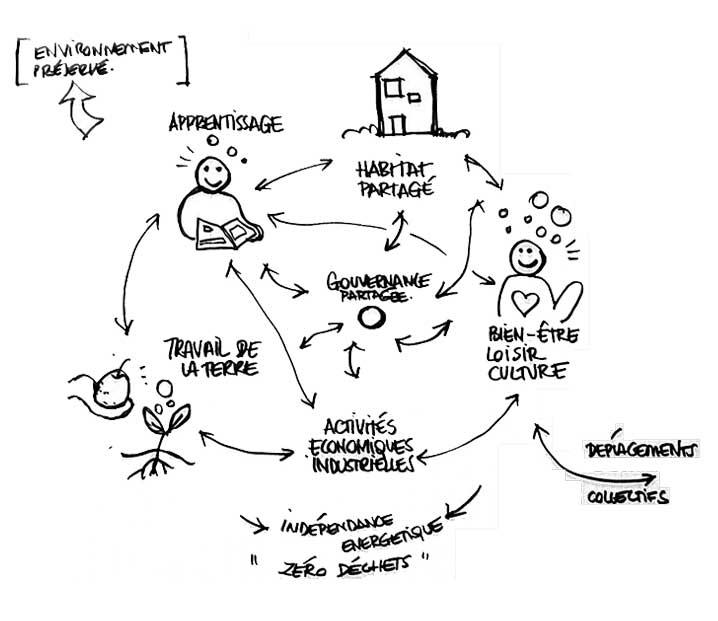 Dessin représentant les différentes composantes d'un Vivre Ensemble Symbiotique
