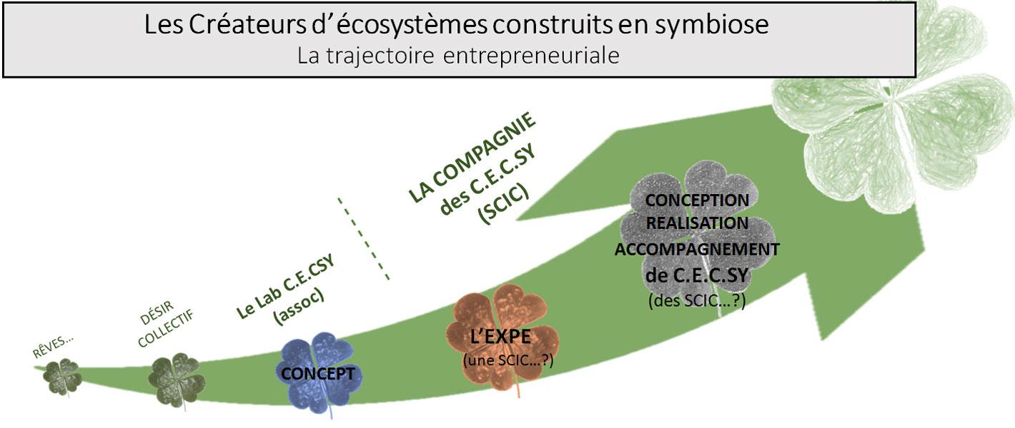 Flèche représentant les différentes étapes de la trajectoire entrepreunariale du Projet Cecsy