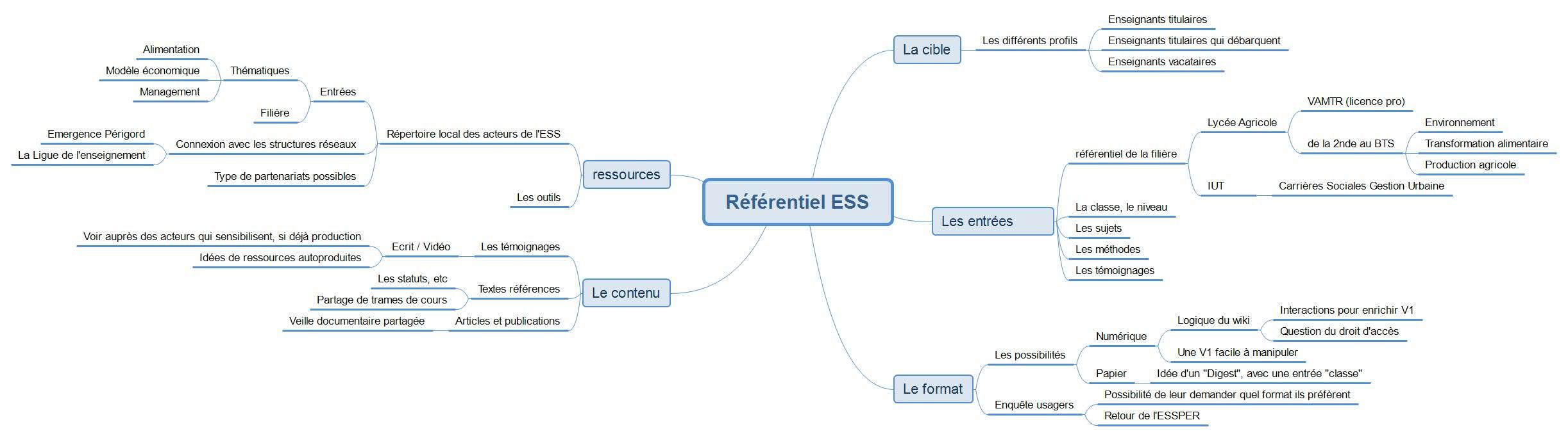 image Rfrentiel_ESS.jpg (0.2MB)